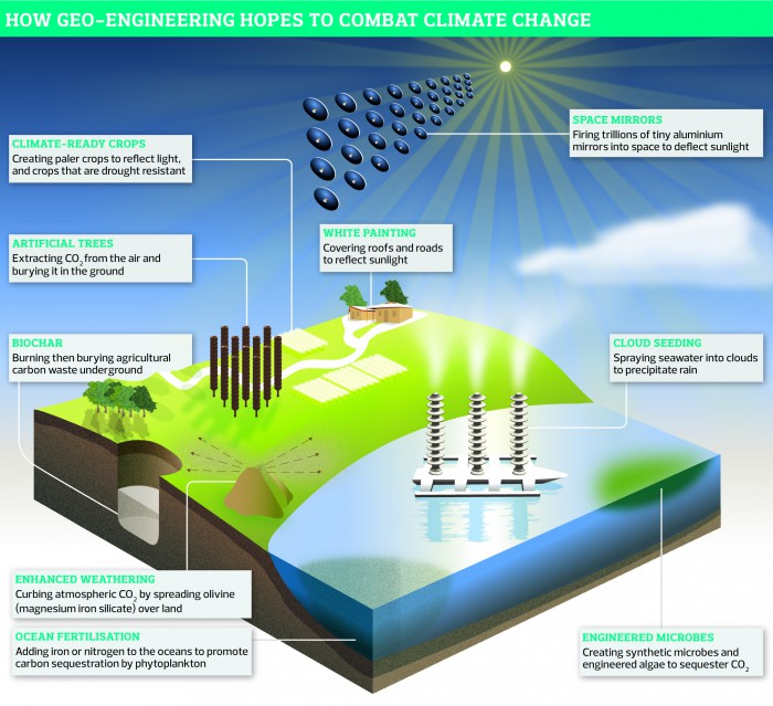 How geo-engineering plans to combat climate change.
